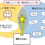 【英語4技能】発音練習でリスニング力を上げる方法①
