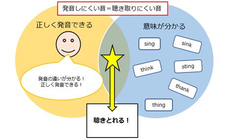 【英語4技能】発音練習でリスニング力を上...